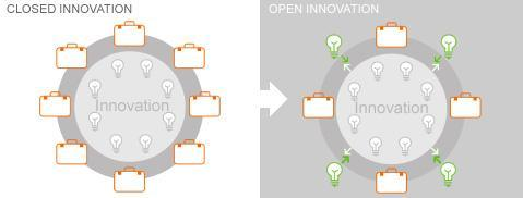 Open Innovation Diagram