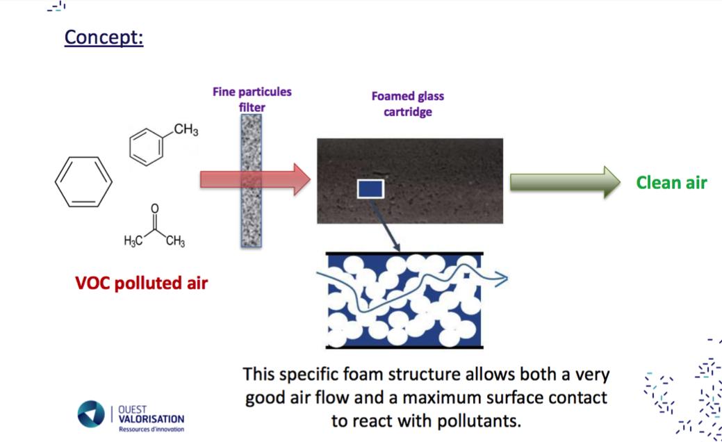 New air purifier that destroys air pollutants.