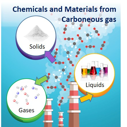 Seeking new raw materials derived from gaseous carbon sources