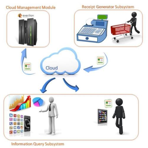 Cloud System for Electronic Receipt Management