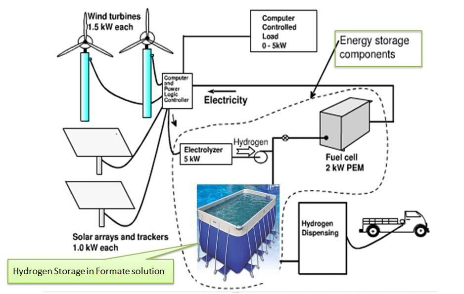 Enhanced Storage and Transportation of Hydrogen for Fuel