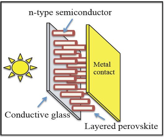 High efficiency, Low Cost Perovskite Based Solar Cells