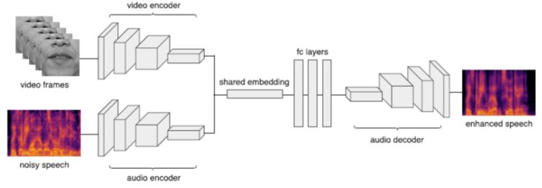 Audio Speech Enhancement by Computer Vision Analytics