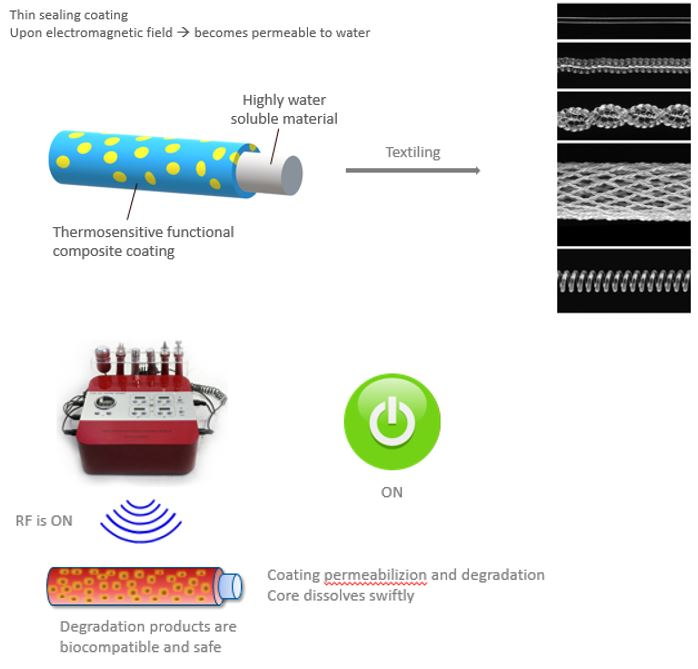 Novel, On Demand, RF-Triggered, Degradable Implants (IVC Filters)