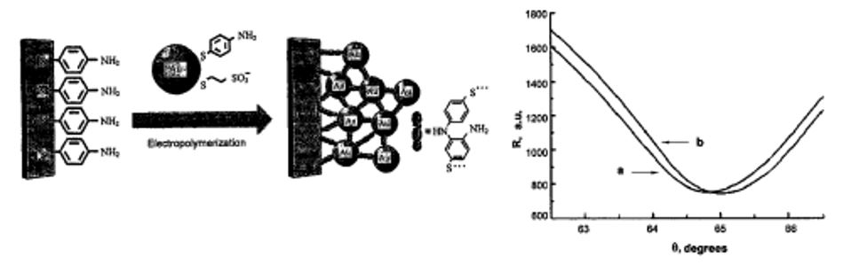 Nanoparticle Sensor for RDX and Other Nitroamine-Based Explosives