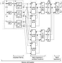 Signal demodulating devices through a Wavelet OFDM receiver (for broadband signal reception)