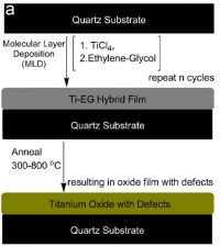 Self-Cleaning Coating based on Photocatalytic Titanium-Oxide for Decontamination of Surfaces and Water